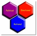 Rational - political - emotional